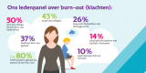 Illustratie Ledenpanel over burn-out